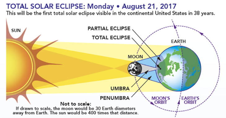 eclipsesHOW.png